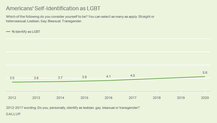 LGBT_generaciones_EEUU